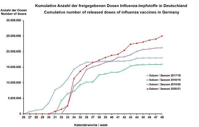 Grippe 2021 Nrw