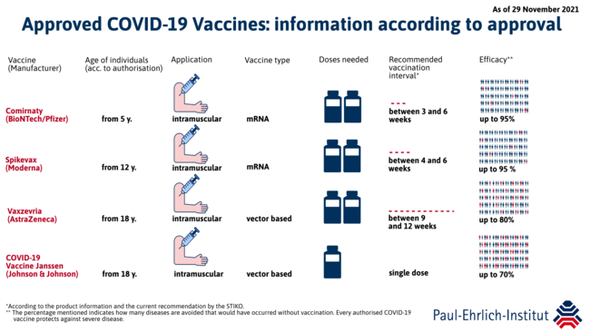 Four Approved COVID-19 Vaccines: Safe & Effective